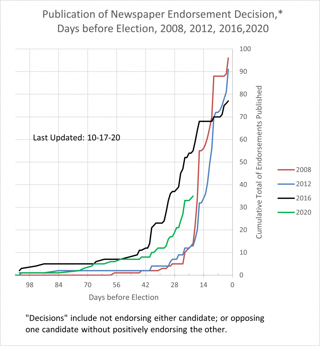 Graph of number of endorsements observed for up to 107 days before election