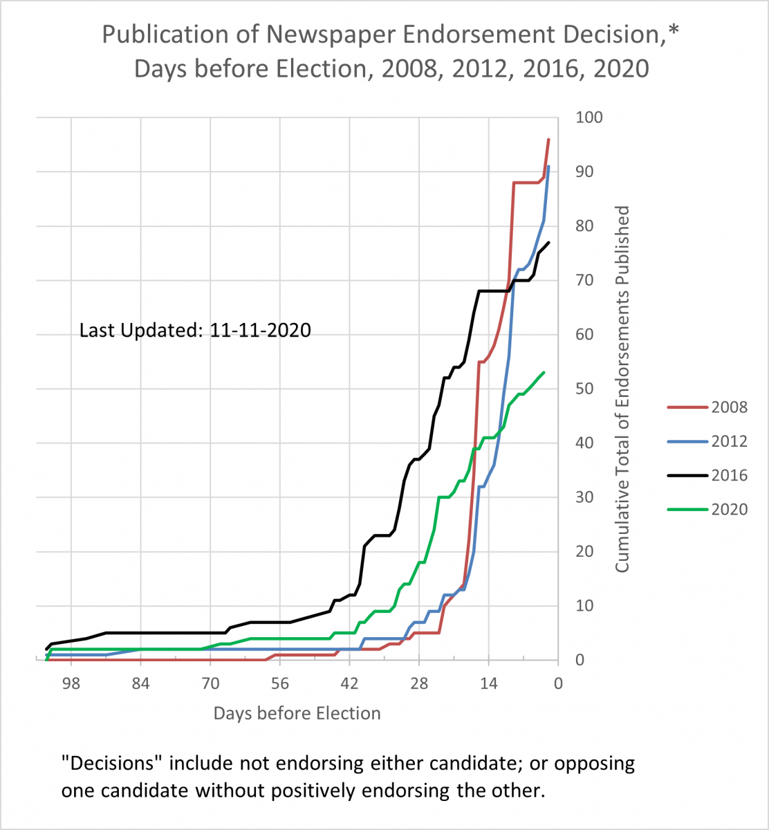 Graph of proportion of newspapers making endorsements showing steep dropoff from prior elections