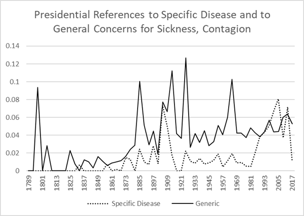 Graph of presidential disease content:  generic vs specific named