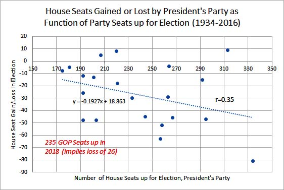 House Seats gained or lost by President's Party as function of seats up for reelection