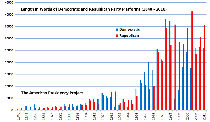 Length in Words of Democratic and Republican Platforms: The American Presidency Project
