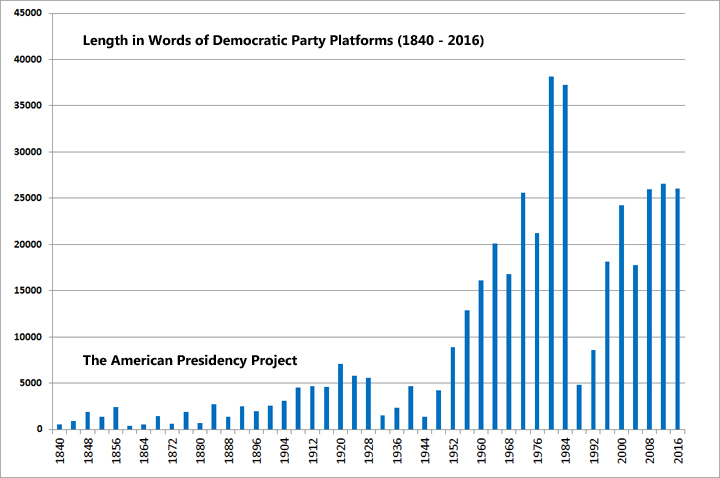 Length in Words of Democratic Party Platforms: The American Presidency Project