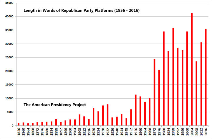Length in Words of Republican Party Platforms: The American Presidency Project