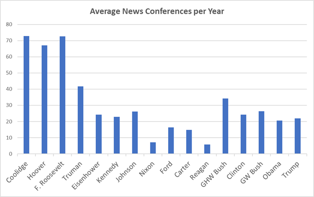 Average News Conferences per Year
