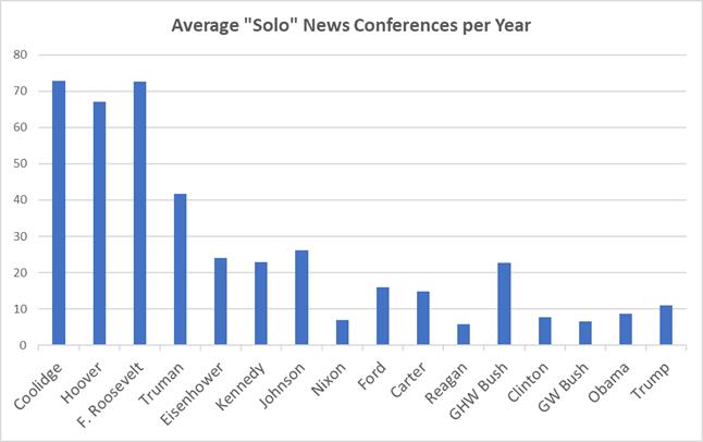 "Average ""Solo"" News Conferences per Year"