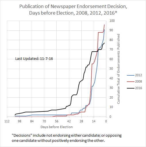 Timing of Newspaper Endorsements: 2008 to 2016