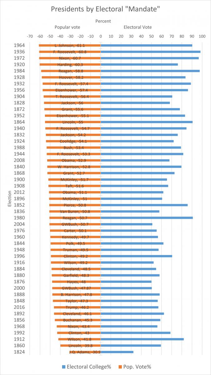 bar graph of popular and electoral college percentage sorted in descending order of popular vote