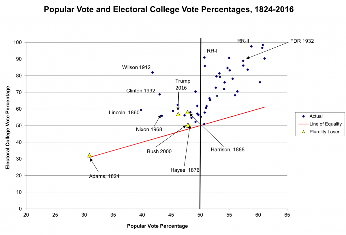xy graph of popular and electoral college vote share for winning presidents since 1824