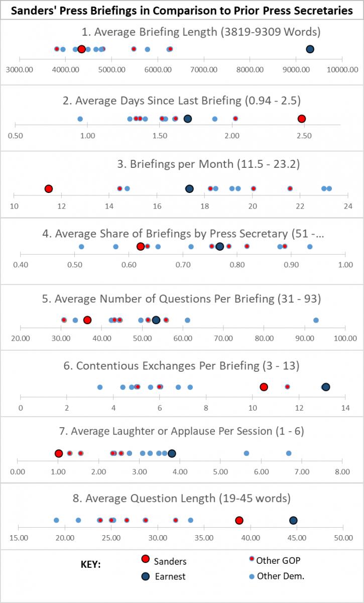 Graph comparing Sarah Sanders to 13 prior press secretaries.