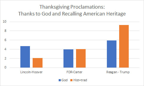Graph of Thanksgiving Proclamations
